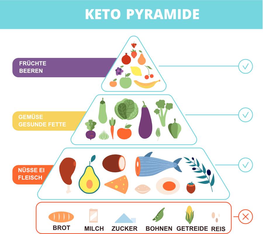 Keto Ernaehrungspyramide was darf man essen was nicht