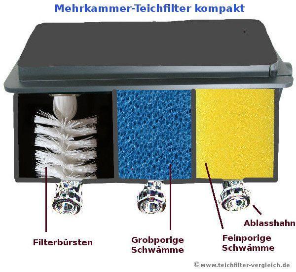 Mehrkammer-Teichfilter 3 Filterkammer