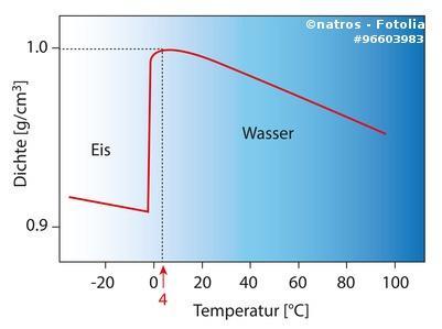 Dichteanomalie Wasser