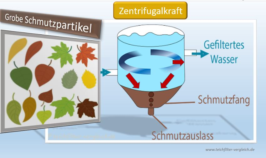 Vortex Teichfilter: Funktionsweise