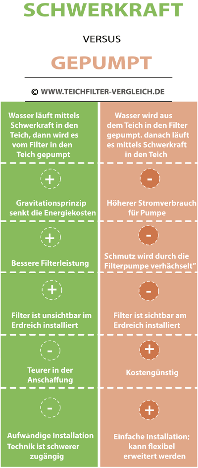 Schwerkraftfilter vs gepumpt