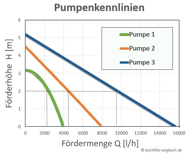 Teichpumpe Förderhöhe Foerdermenge: Pumpenkennlinie