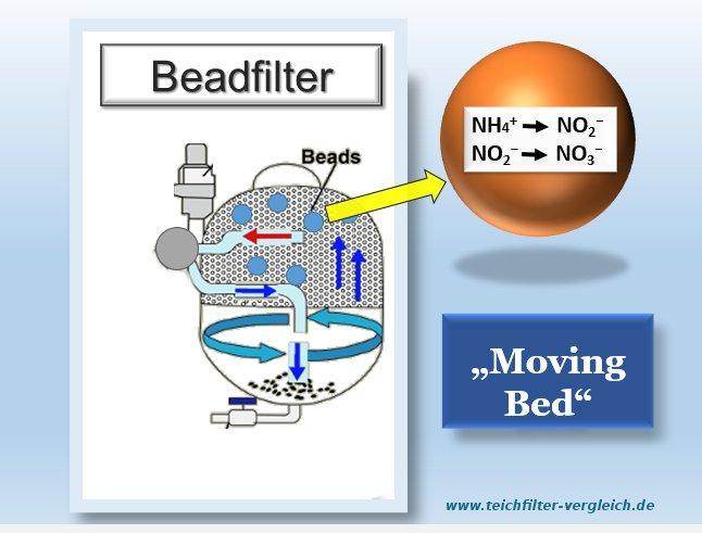 Beadfilter Beads