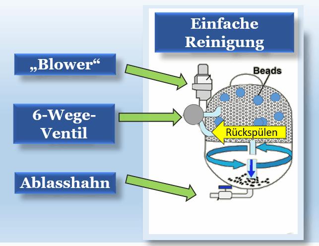 Beadfilter Reinigung Rückspülung