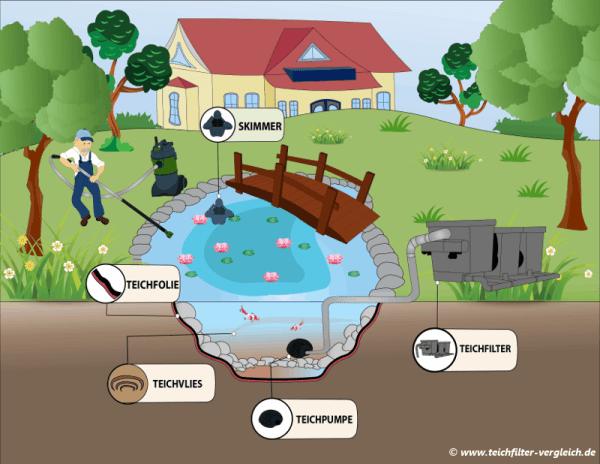 Teich Bauen - Teichfilter Installieren