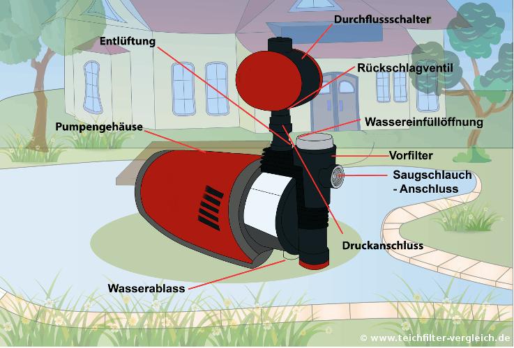 Hauswasserwerk Funktionsweise