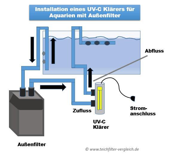 Installation eines UV-C Klärers für Aquarien mit Außenfilter