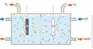 Allgemeines Beispiel einer Salz-Elektrolyse