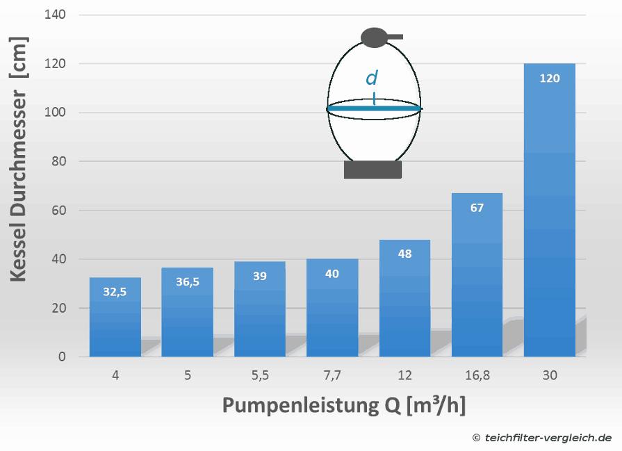 Sandfilter Kessel Durchmesser in Abhängigkeit der Pumpenleistung
