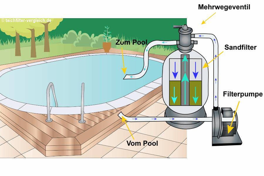 Top 6 sandfilteranlagen f r den pool im vergleich - Poolpumpe mit sandfilter ...