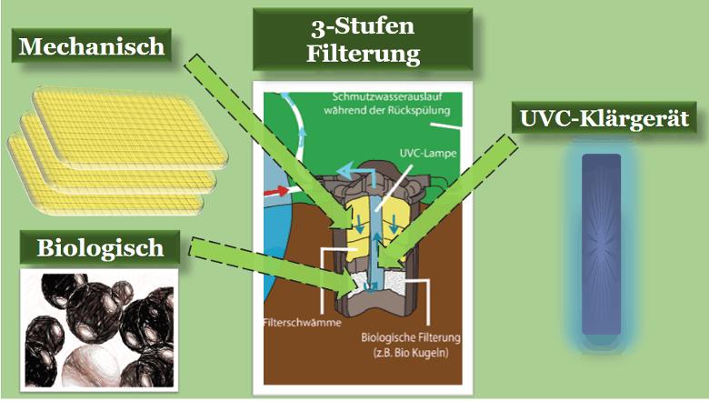 Drei Stufen Filterung bei Druckfilter