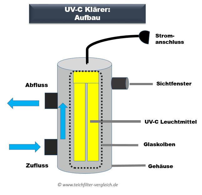 UVC Klärer Aufbau - Funktionsweise