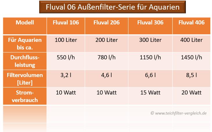 Fluval 06 Außenfilter Serie
