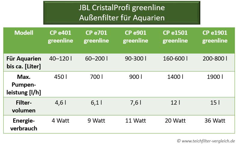 JBL CristalProfi greenline - Aquarium Außenfilter