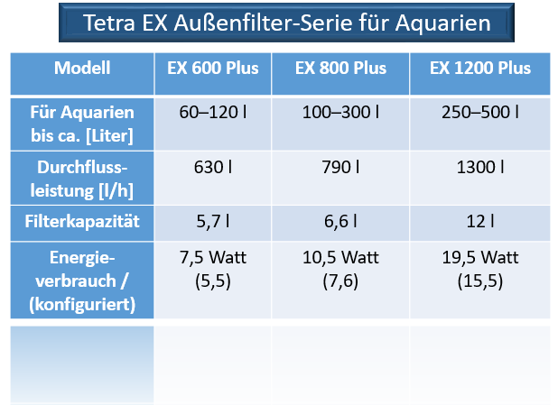 Tetra EX Außenfilter Serie