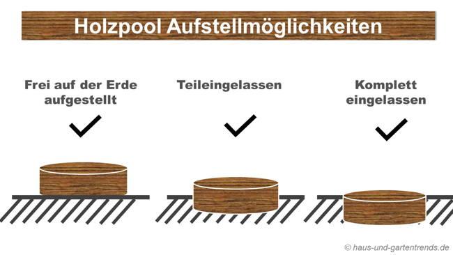 Holzpool kaufberatung for Holzpools komplettset
