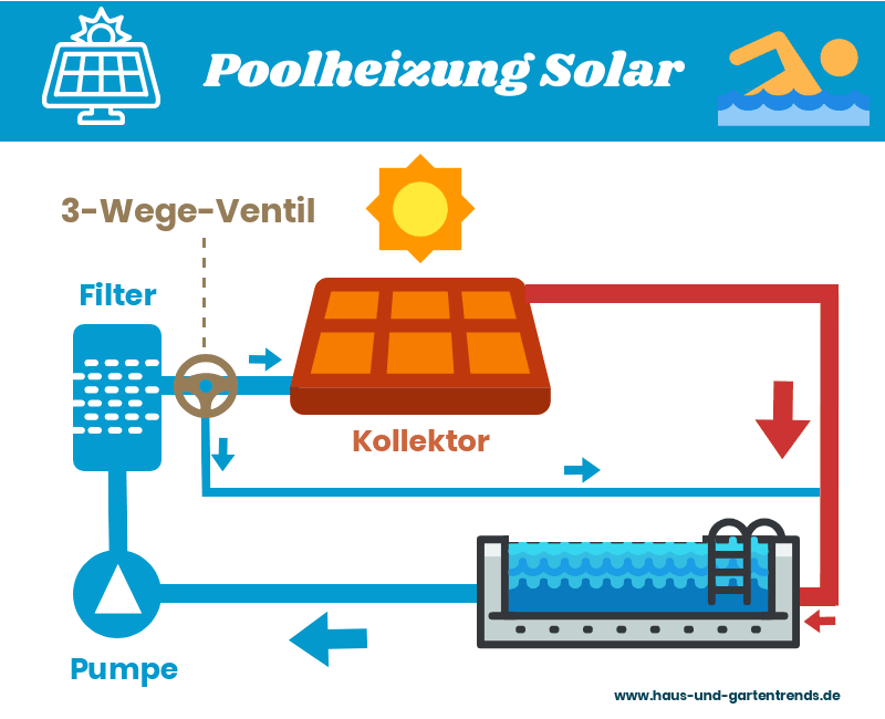 Photo of Poolheizung Solar: Kaufberatung