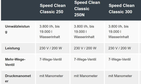 Photo of Steinbach Sandfilteranlagen Vergleich: Speed Clean Classic und Comfort