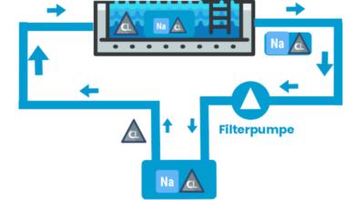 Photo of Intex Salzwassersystem für den Gartenpool – Eigenschaften und Vergleich