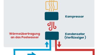 Photo of Wärmepumpen für den Pool: Kaufberatung, Leistungskoeffizient, Betriebskosten